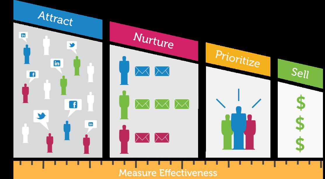 Avoir une stratégie de marketing B2B, quels enjeux?