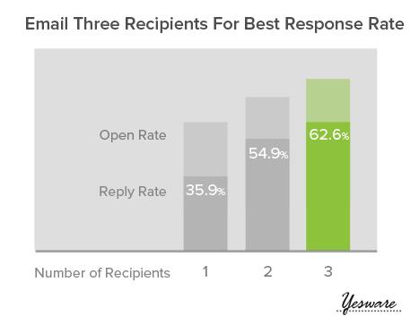 Comment augmenter le taux de réponse de vos mails?